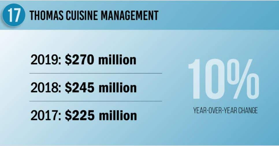 Thomas Cuisine Ranked Number 17 by Food Service Management in 2020